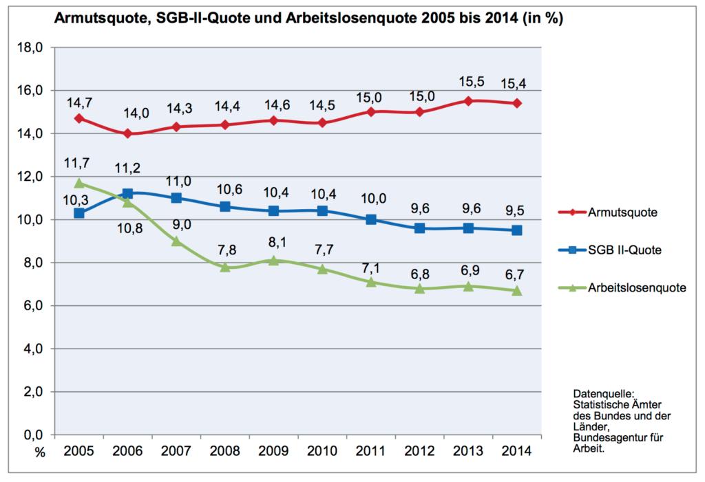 Armutsquote 2014