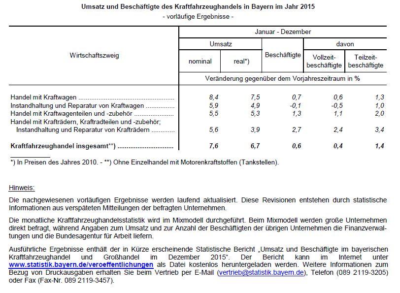 (Quelle: Bayerisches Landesamt für Statistik)