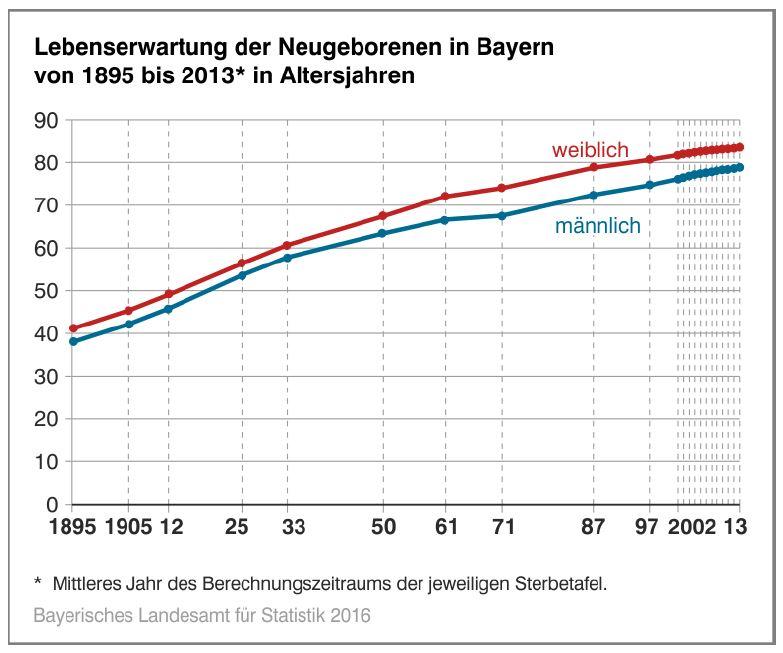 Lebenserwartung Bayern